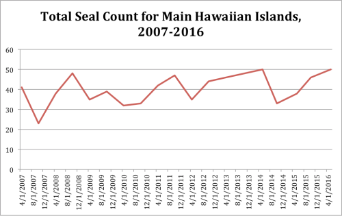 seal count 2