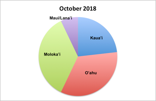 Oct-18 Monk Seal Count Results