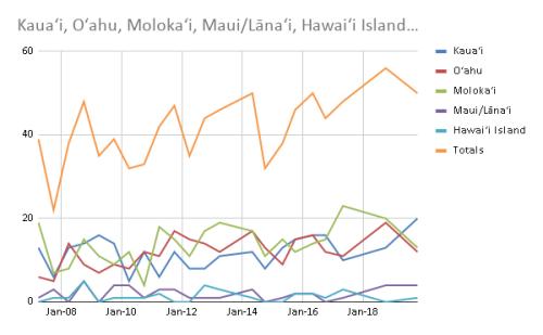Kaua'i, O'ahu, Moloka'i, Maui_Lāna'i, Hawai'i Island…